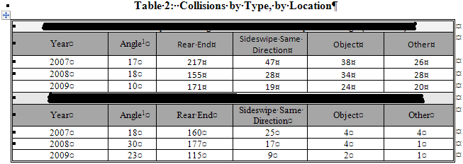 A table showing types of crashes. Redacted as this is an in-progress project.